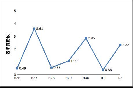北奥羽地域のブナの着果度指数の推移