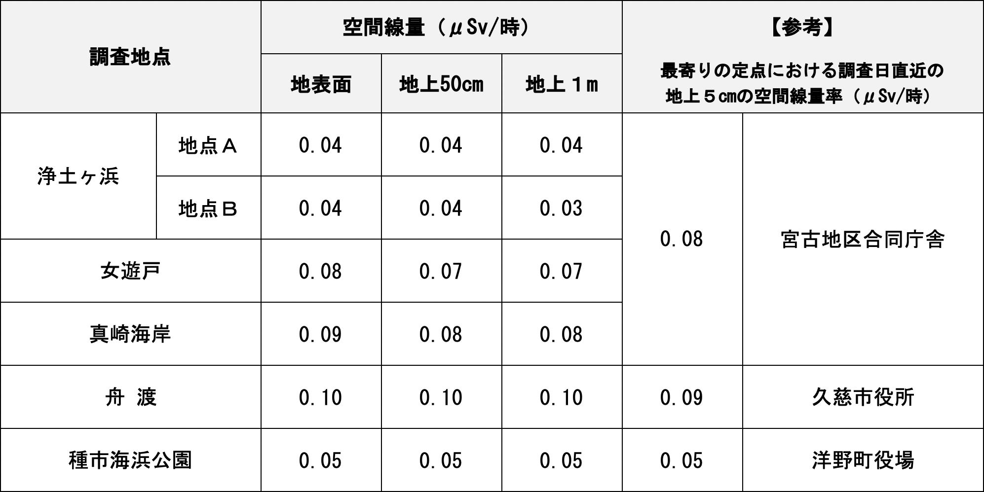 調査結果-放射性物質濃度