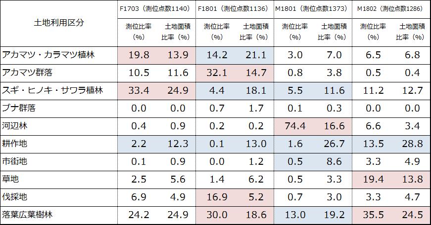 表 個体ごとの土地利用区分別測位点比率